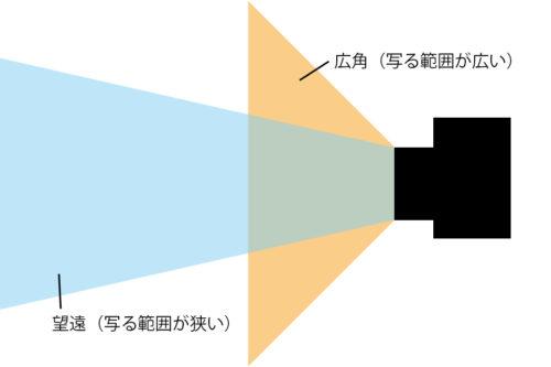 広角&望遠の写る範囲図