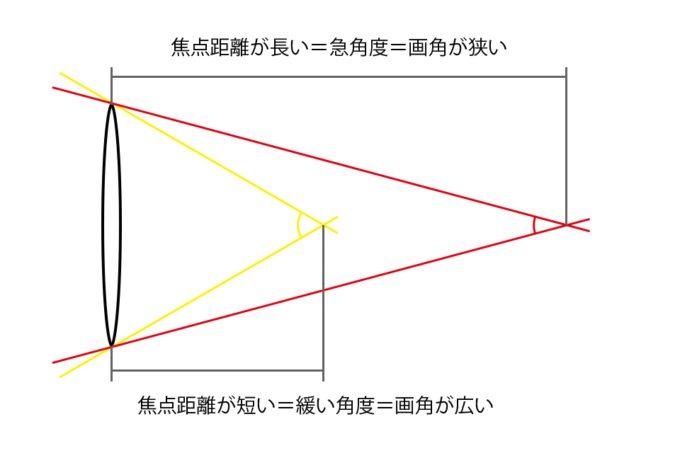 焦点距離と画角の関係