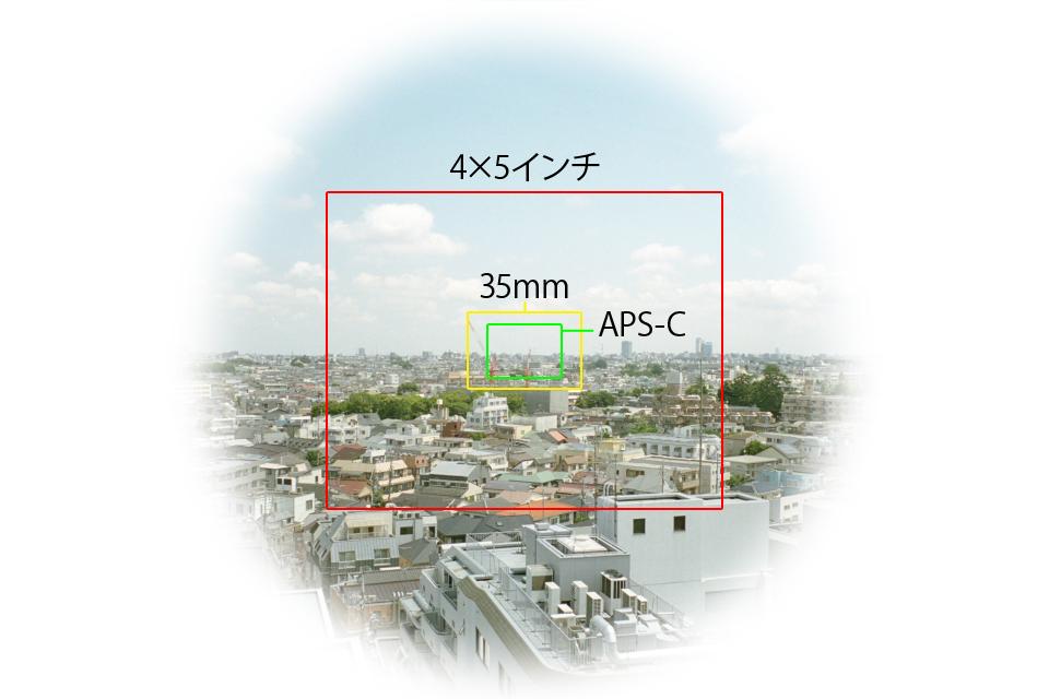 イメージサークルとクロップサイズ