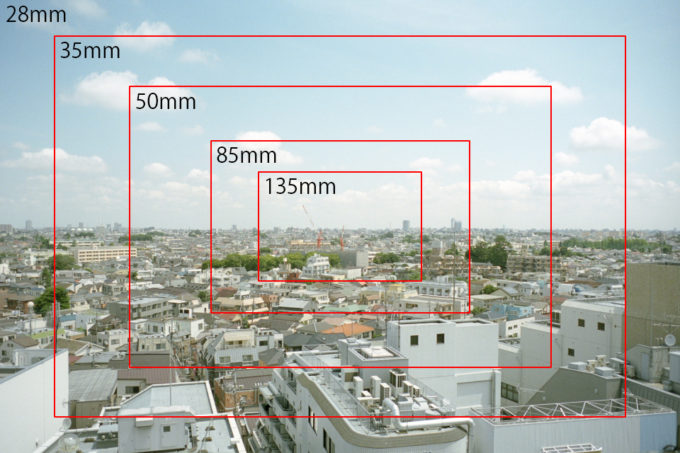 焦点距離と画角