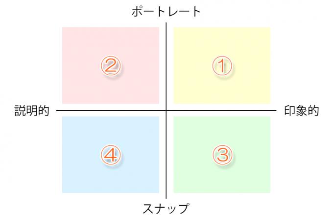 子供写真における2軸
